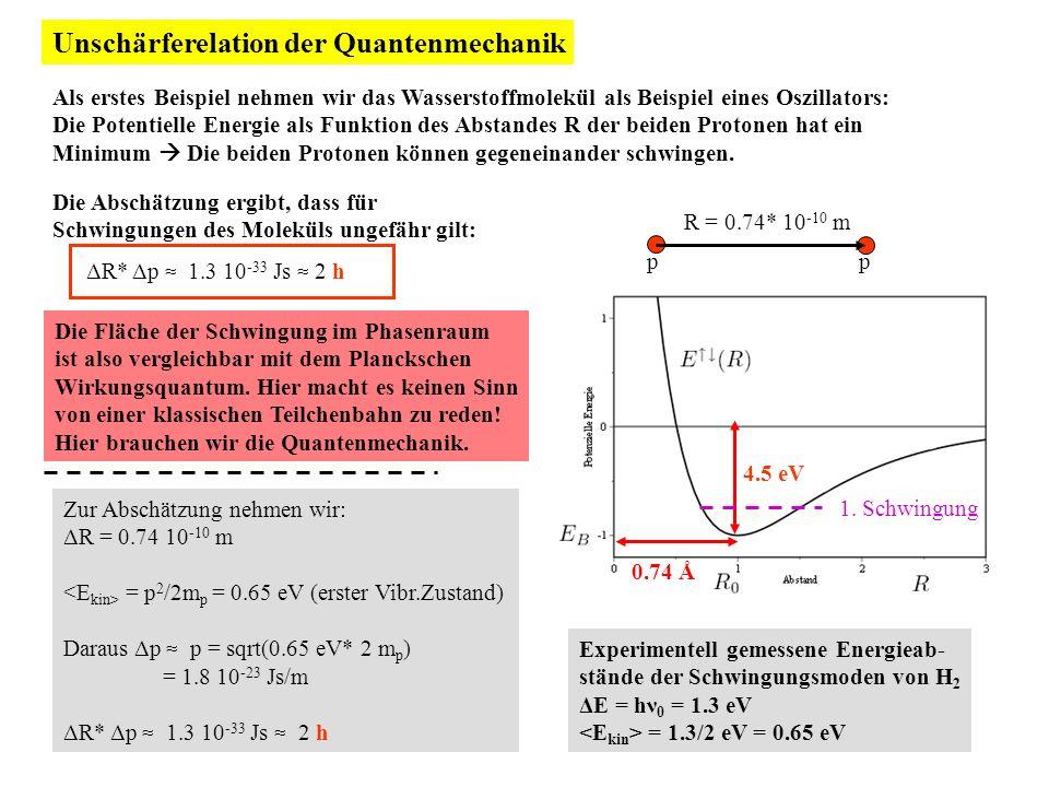 Unschärferelation der Quantenmechanik