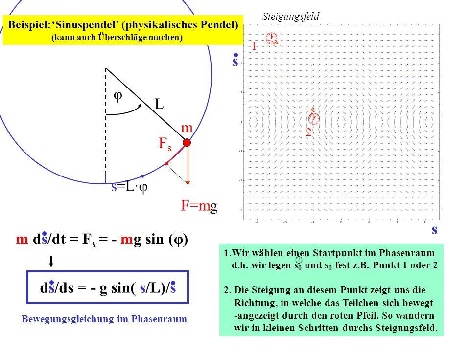  φ L m Fs s=L·φ F=mg s m ds/dt = Fs = - mg sin (φ)