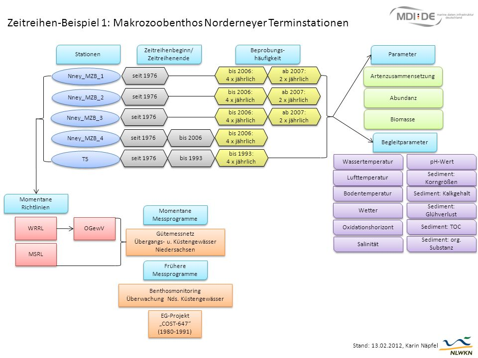 Zeitreihen-Beispiel 1: Makrozoobenthos Norderneyer Terminstationen