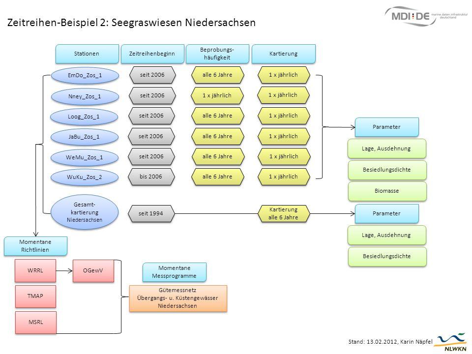 Zeitreihen-Beispiel 2: Seegraswiesen Niedersachsen