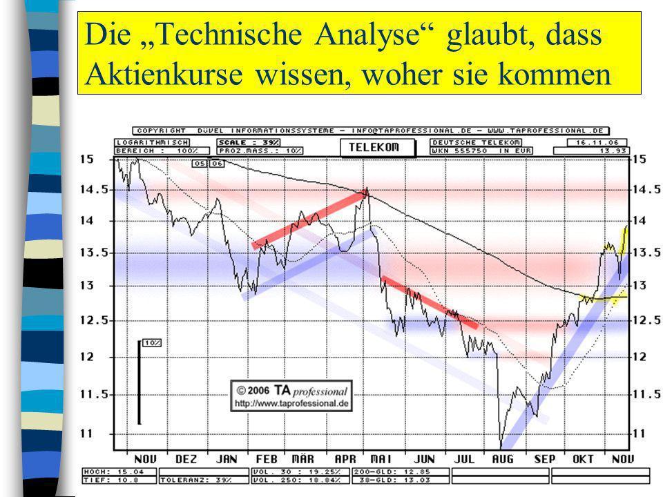 """Die """"Technische Analyse glaubt, dass Aktienkurse wissen, woher sie kommen"""