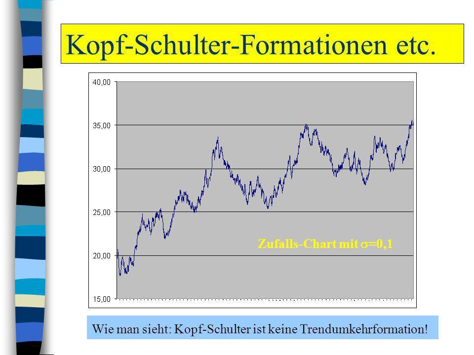 Kopf-Schulter-Formationen etc.