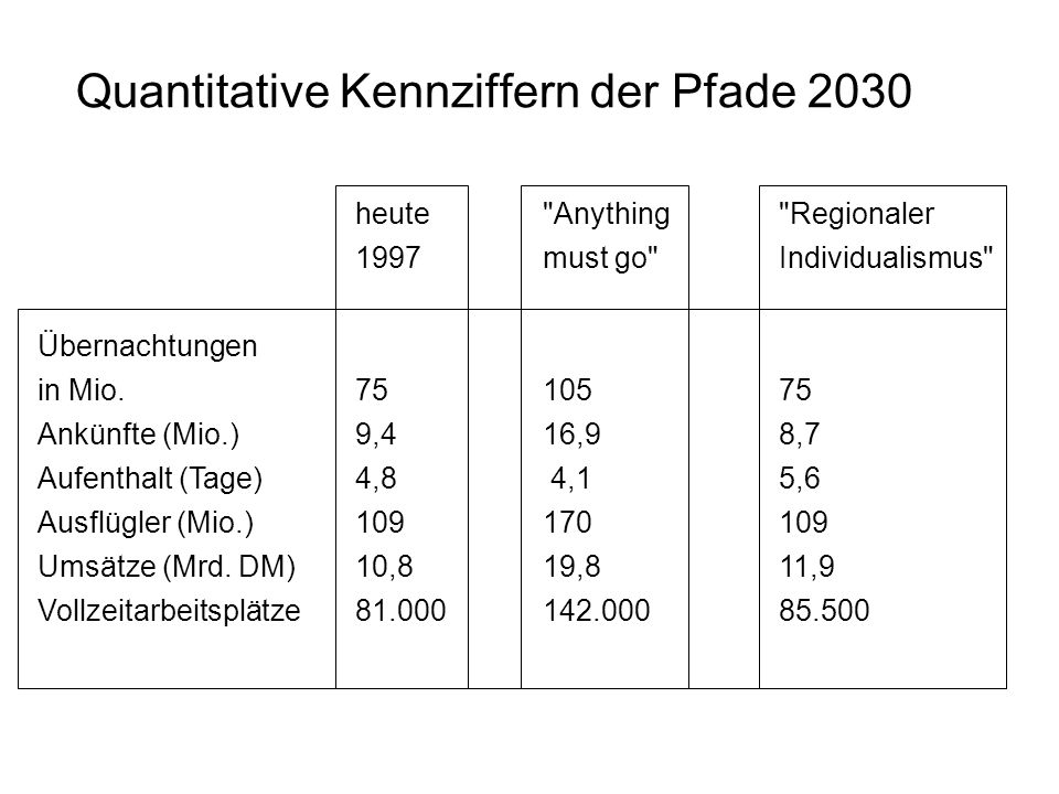 Quantitative Kennziffern der Pfade 2030