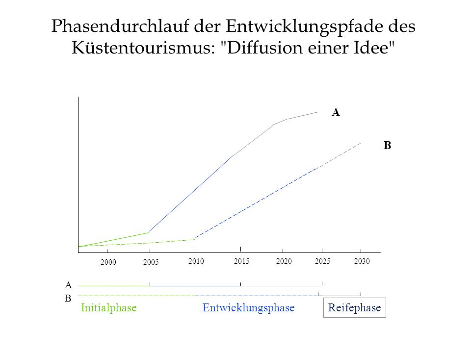 Phasendurchlauf der Entwicklungspfade des Küstentourismus: Diffusion einer Idee