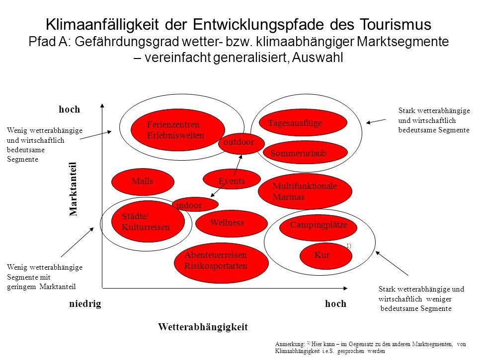 Klimaanfälligkeit der Entwicklungspfade des Tourismus Pfad A: Gefährdungsgrad wetter- bzw. klimaabhängiger Marktsegmente – vereinfacht generalisiert, Auswahl