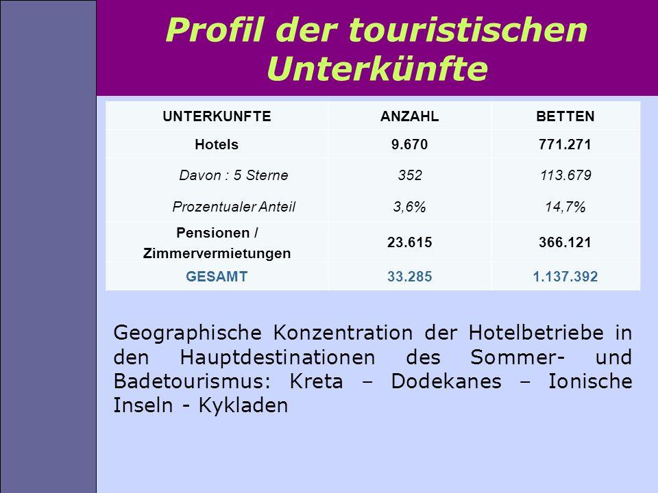 Profil der touristischen Unterkünfte