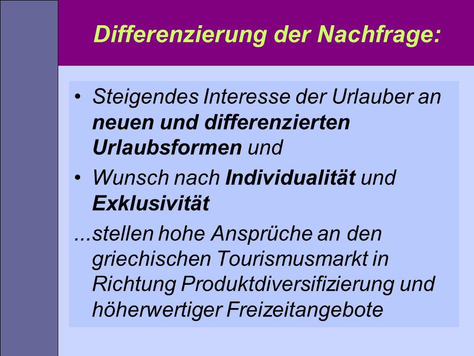 Differenzierung der Nachfrage: