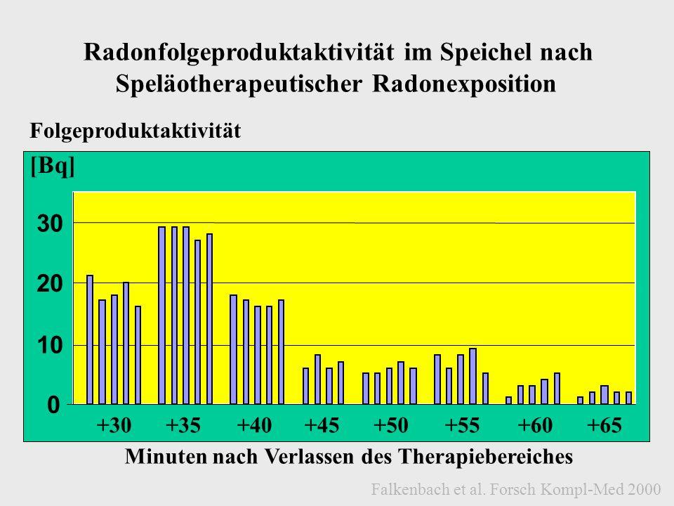 Radonfolgeproduktaktivität im Speichel nach