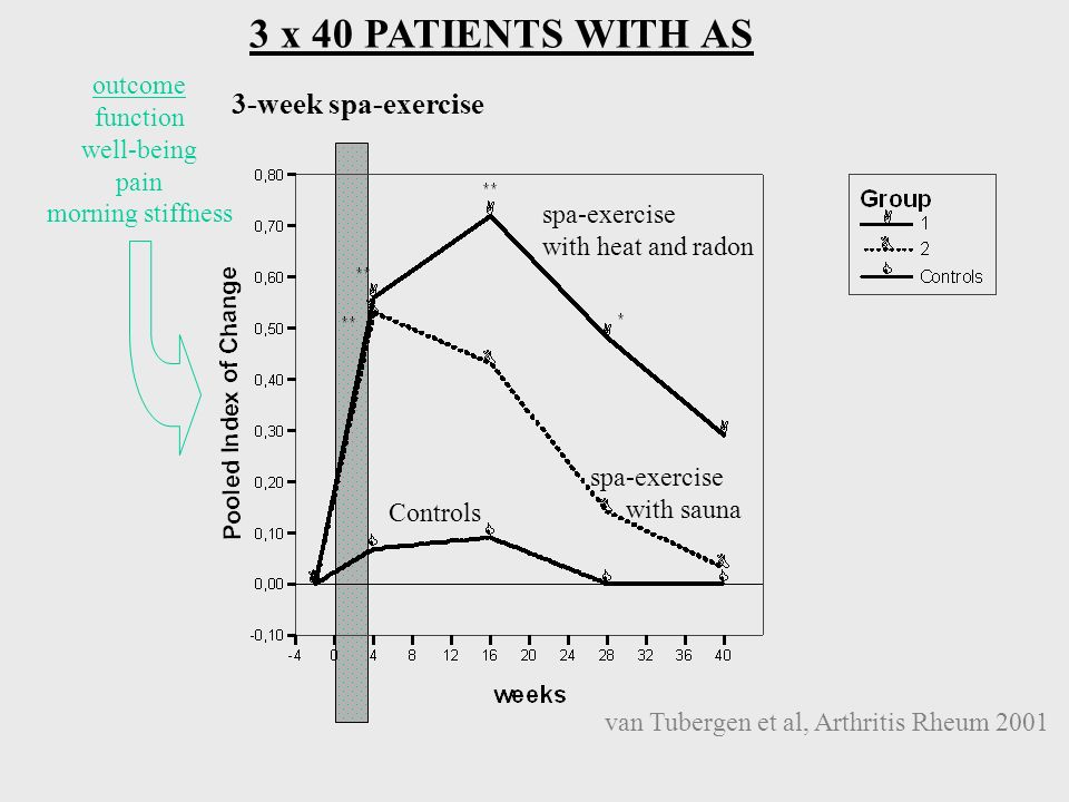 3 x 40 PATIENTS WITH AS 3-week spa-exercise outcome function