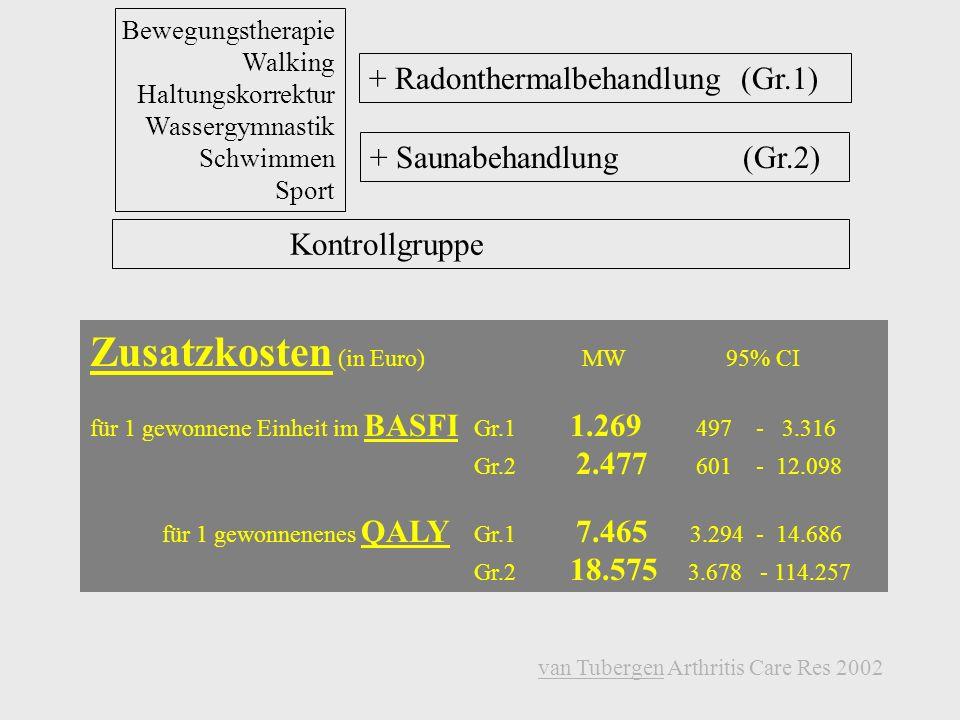 Zusatzkosten (in Euro) MW 95% CI
