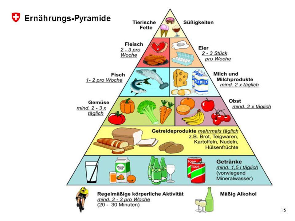 Ernährungs-Pyramide 15