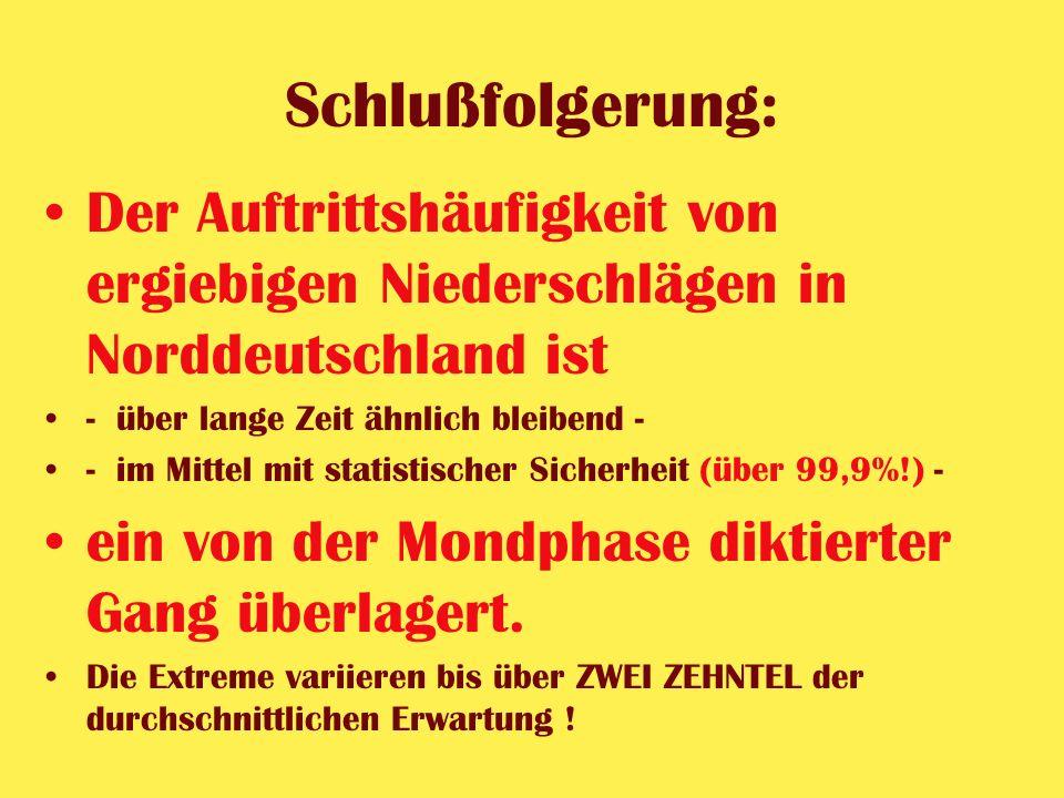 Schlußfolgerung: Der Auftrittshäufigkeit von ergiebigen Niederschlägen in Norddeutschland ist. - über lange Zeit ähnlich bleibend -