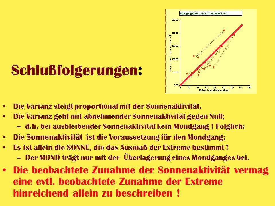 Schlußfolgerungen: Die Varianz steigt proportional mit der Sonnenaktivität. Die Varianz geht mit abnehmender Sonnenaktivität gegen Null;