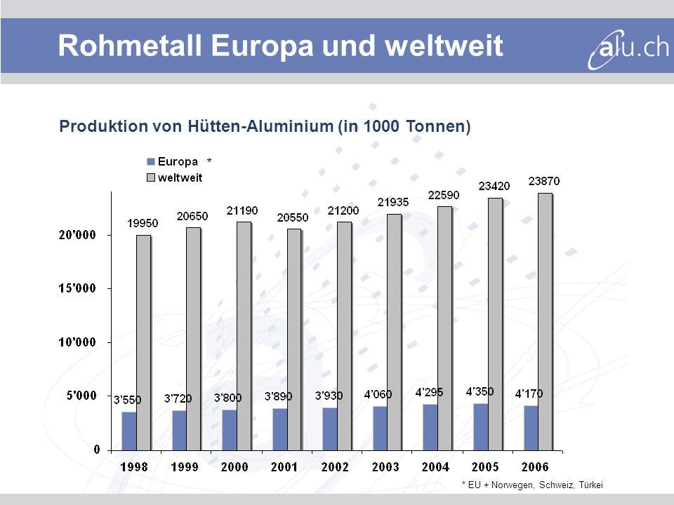 Rohmetall Europa und weltweit