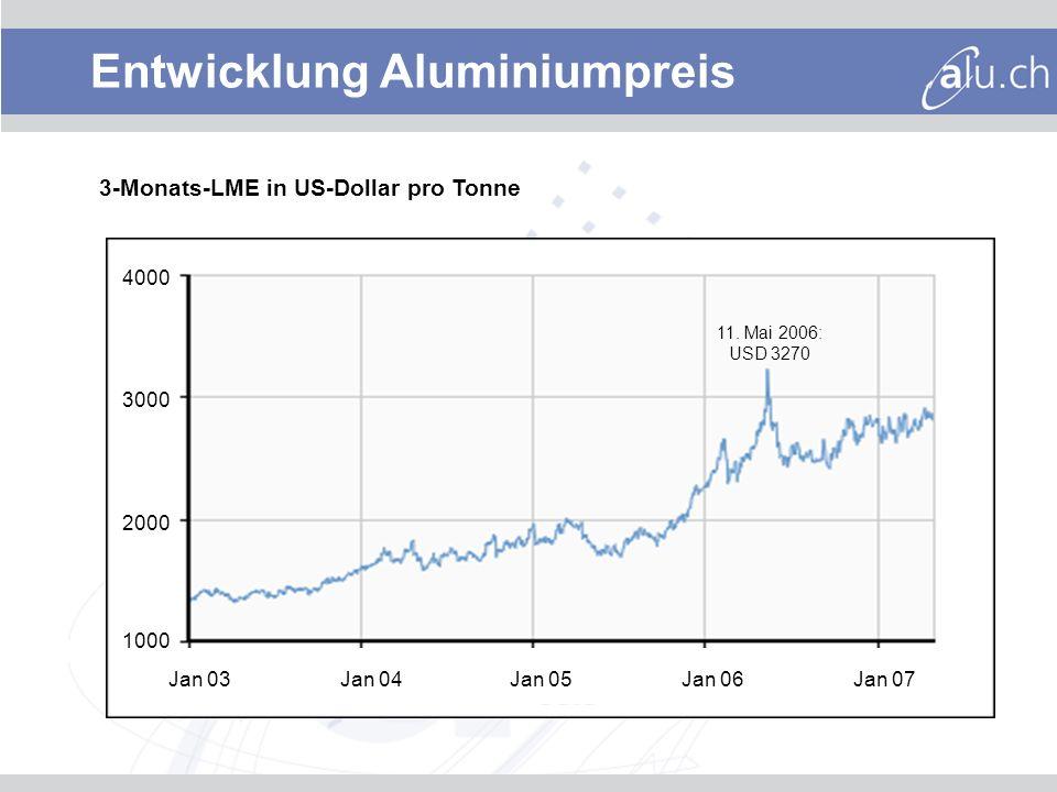 Entwicklung Aluminiumpreis