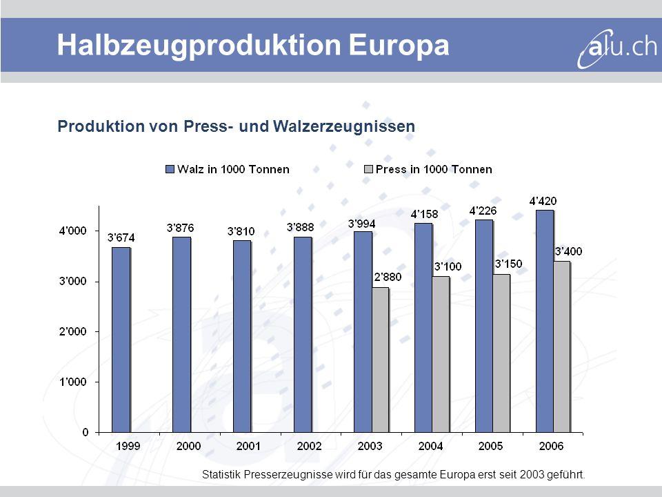 Halbzeugproduktion Europa