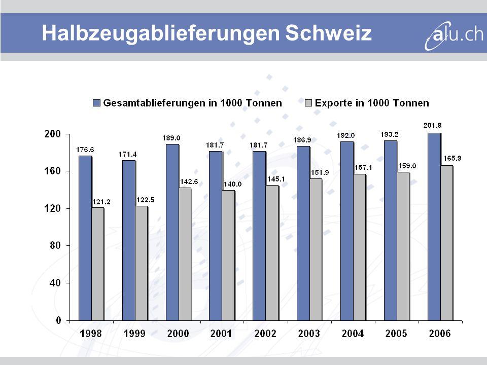 Halbzeugablieferungen Schweiz