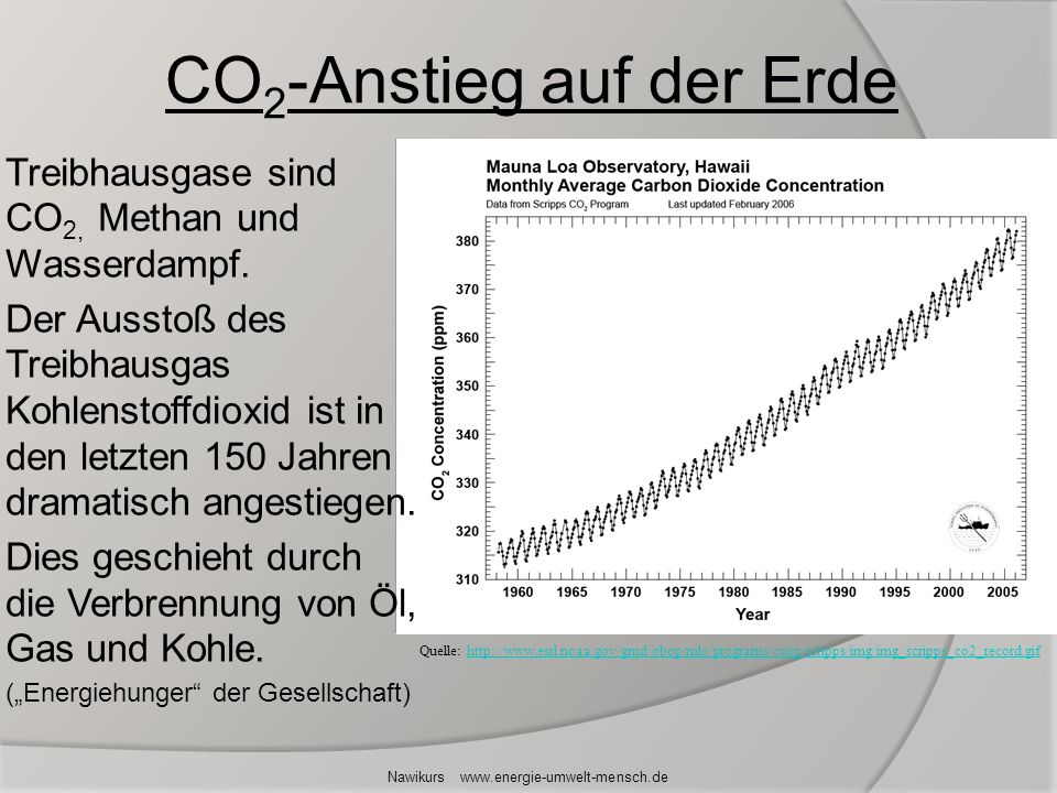 CO2-Anstieg auf der Erde