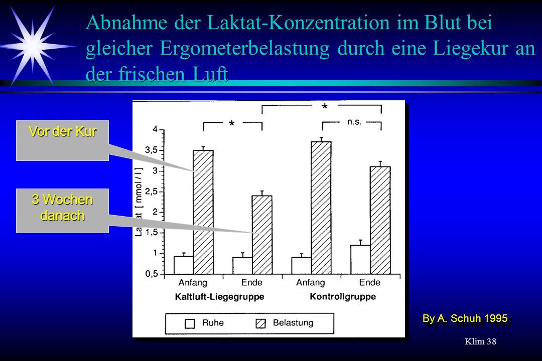 Abnahme der Laktat-Konzentration im Blut bei gleicher Ergometerbelastung durch eine Liegekur an der frischen Luft