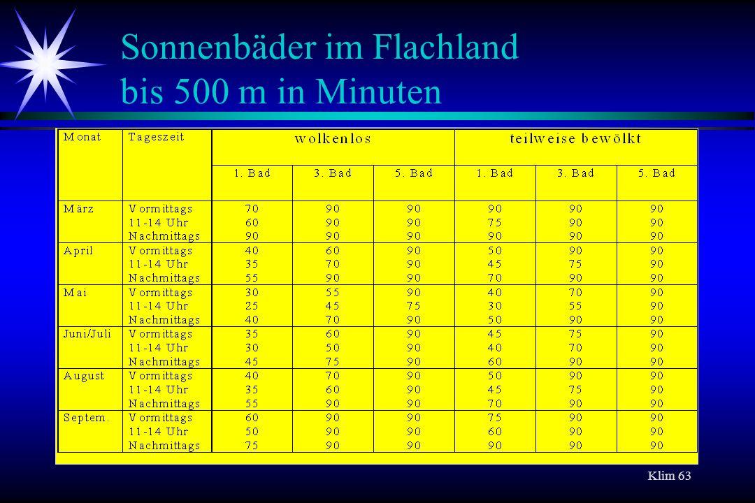 Sonnenbäder im Flachland bis 500 m in Minuten