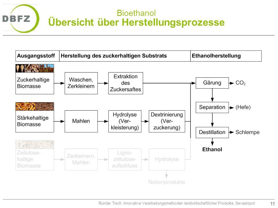 Bioethanol Übersicht über Herstellungsprozesse