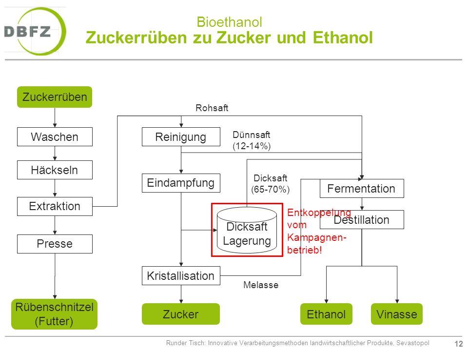 Bioethanol Zuckerrüben zu Zucker und Ethanol