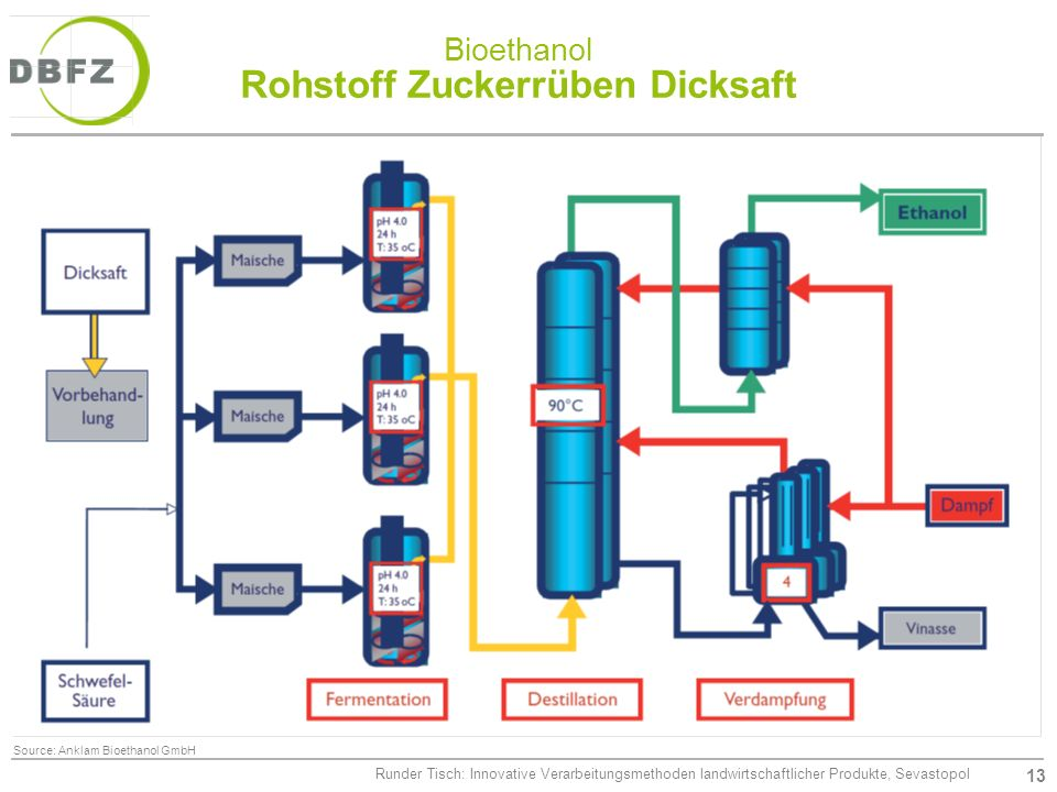 Bioethanol Rohstoff Zuckerrüben Dicksaft