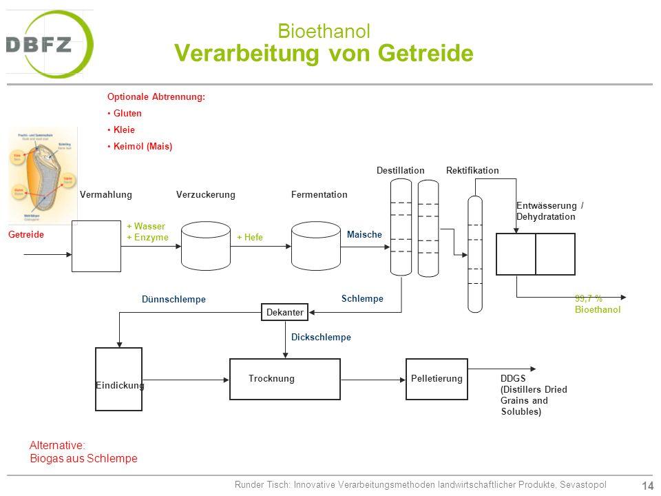Bioethanol Verarbeitung von Getreide