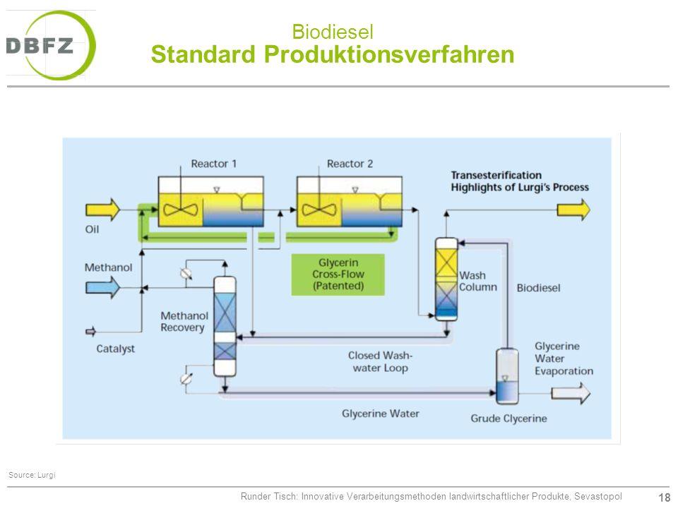 Biodiesel Standard Produktionsverfahren