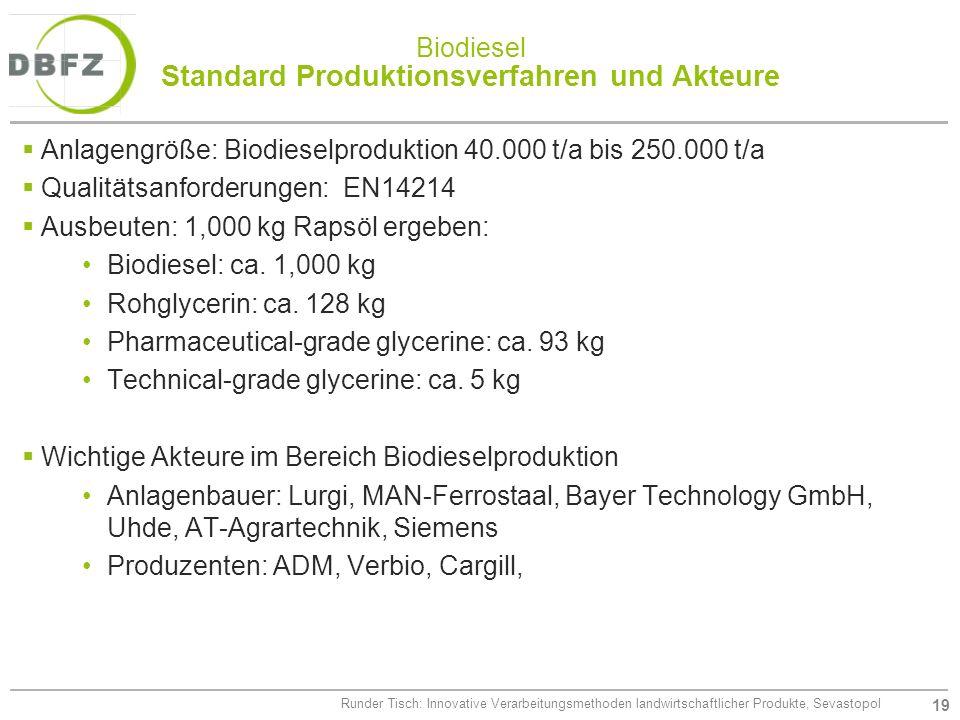 Biodiesel Standard Produktionsverfahren und Akteure