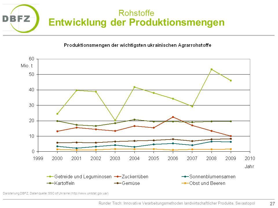 Rohstoffe Entwicklung der Produktionsmengen