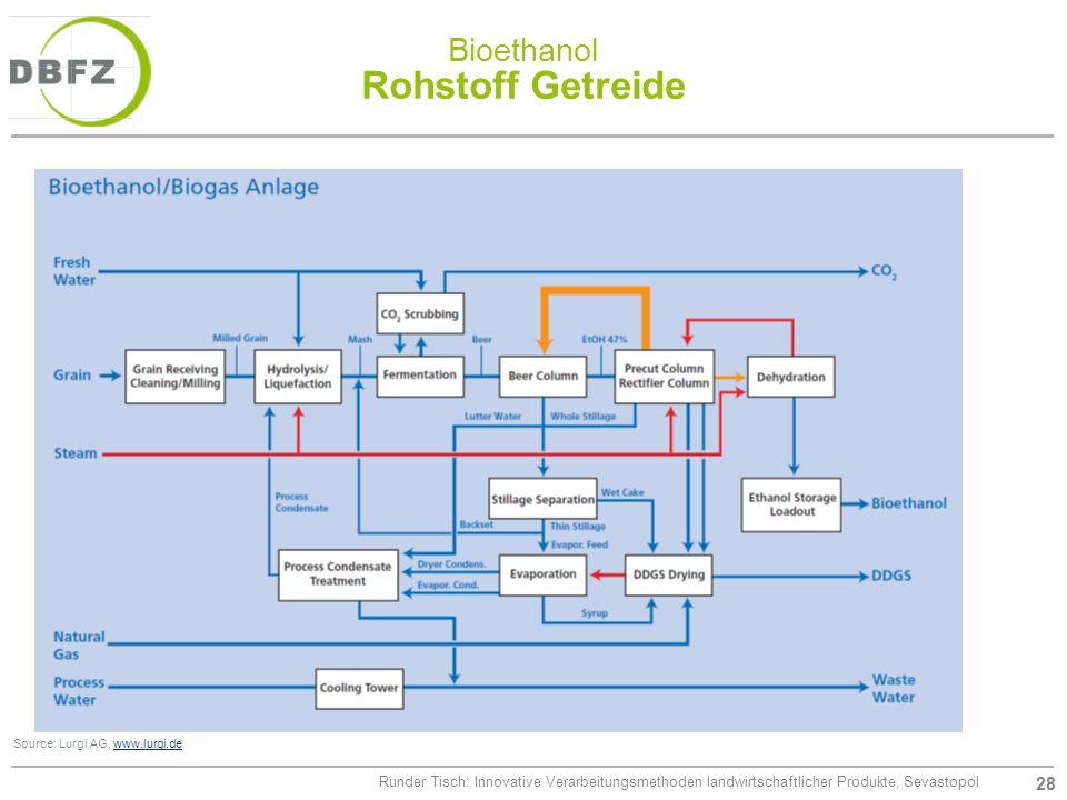 Bioethanol Rohstoff Getreide