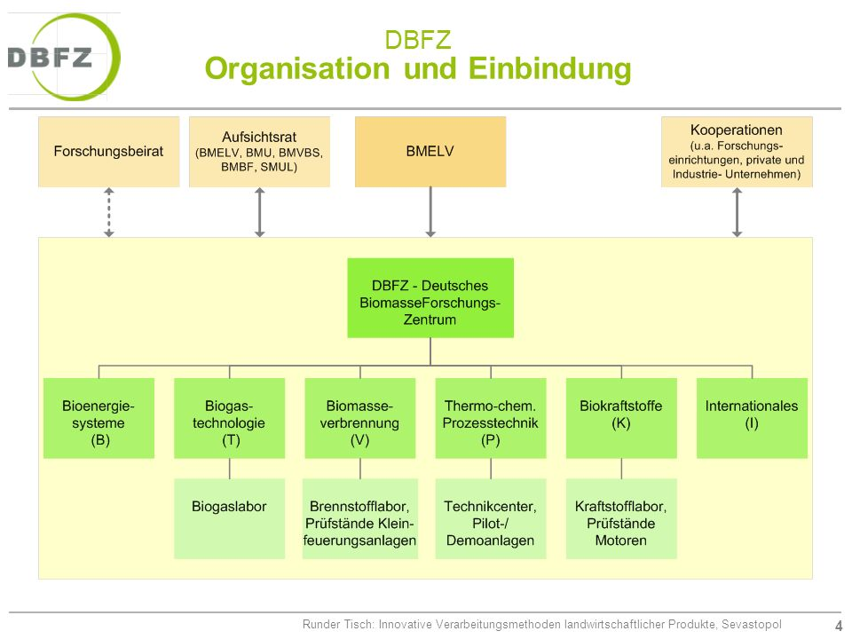 DBFZ Organisation und Einbindung