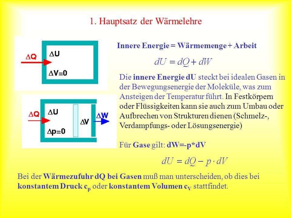 1. Hauptsatz der Wärmelehre