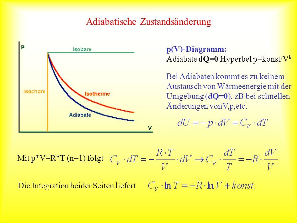 Adiabatische Zustandsänderung