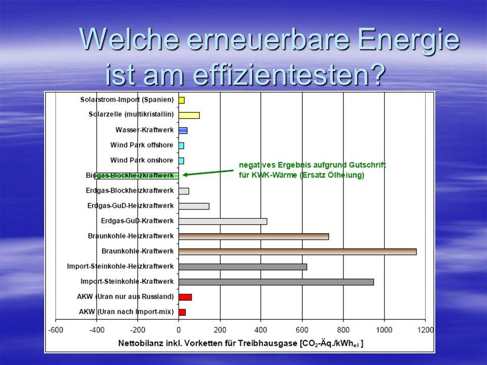 Welche erneuerbare Energie ist am effizientesten