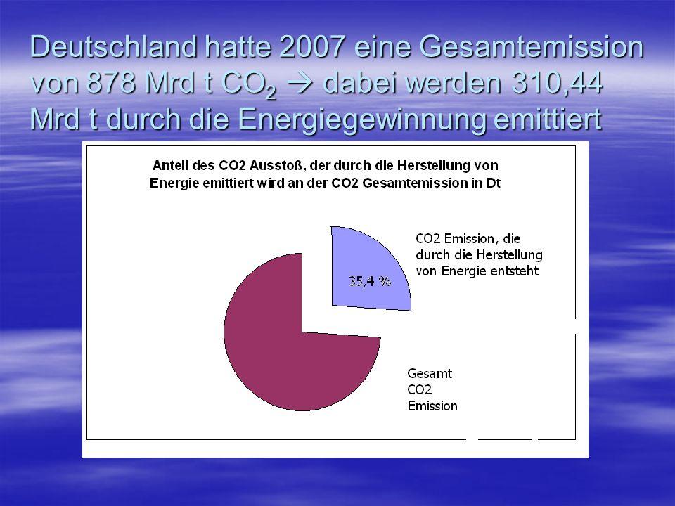Deutschland hatte 2007 eine Gesamtemission von 878 Mrd t CO2  dabei werden 310,44 Mrd t durch die Energiegewinnung emittiert