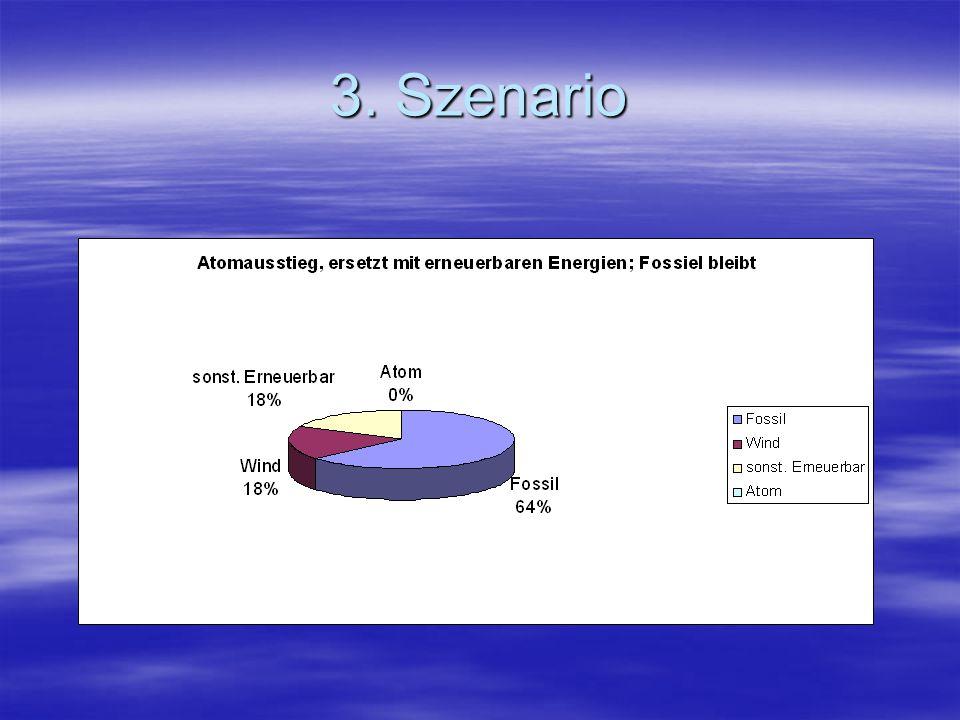 3. Szenario