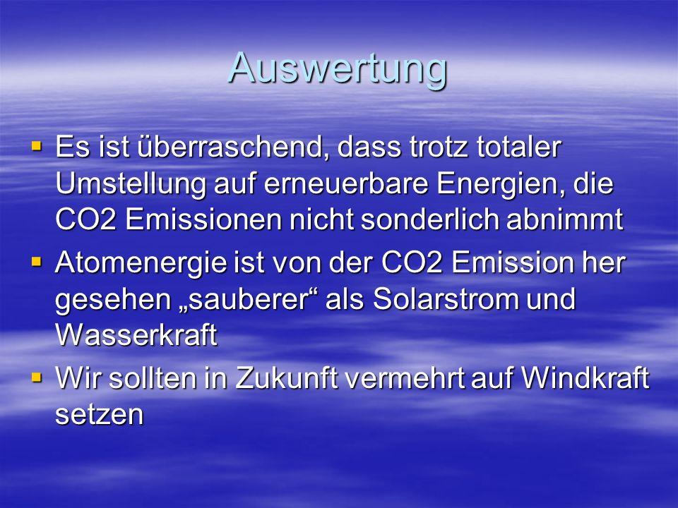 Auswertung Es ist überraschend, dass trotz totaler Umstellung auf erneuerbare Energien, die CO2 Emissionen nicht sonderlich abnimmt.