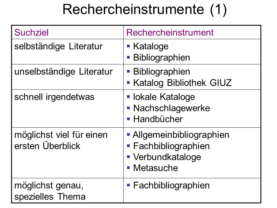 Rechercheinstrumente (1)