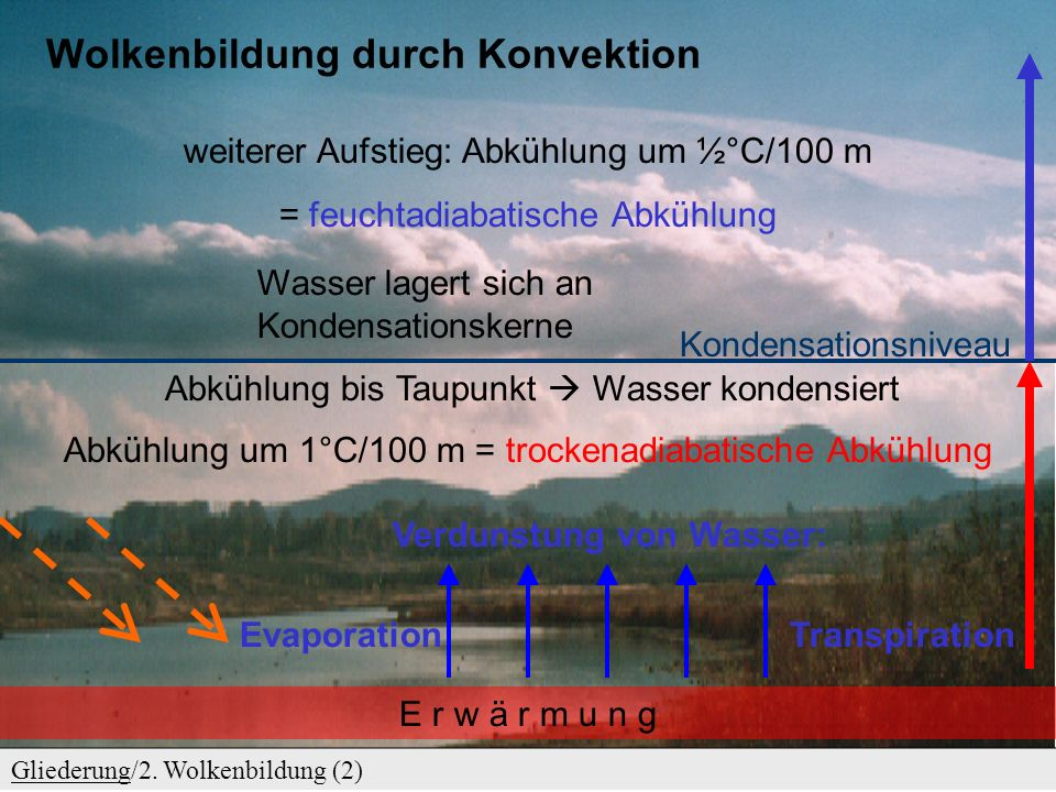 Wolkenbildung durch Konvektion