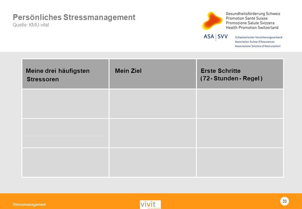 Persönliches Stressmanagement Quelle: KMU-vital