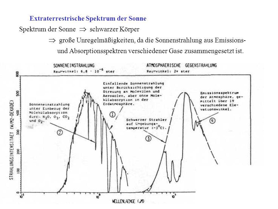 Extraterrestrische Spektrum der Sonne