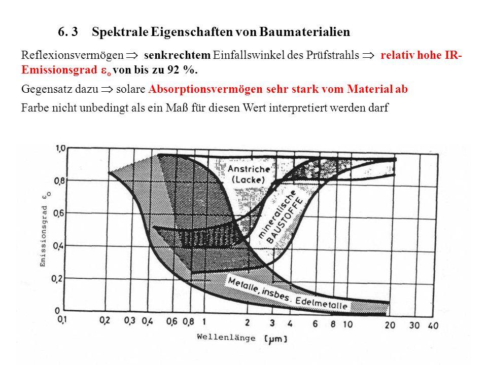 6. 3 Spektrale Eigenschaften von Baumaterialien