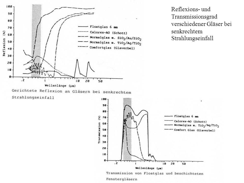 Reflexions- und Transmissionsgrad verschiedener Gläser bei senkrechtem Strahlungseinfall