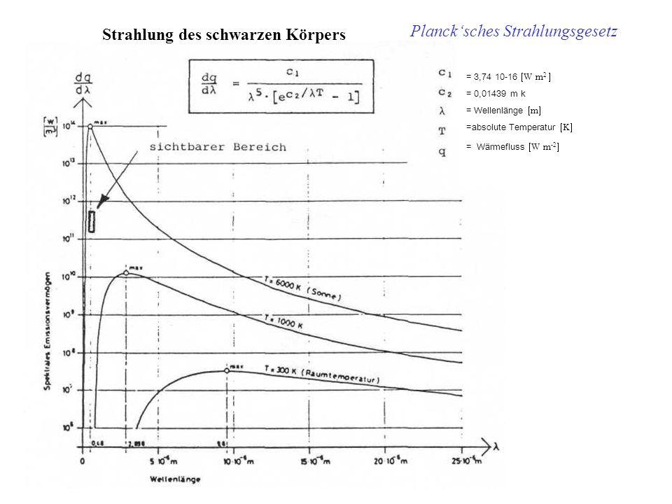 Strahlung des schwarzen Körpers Planck'sches Strahlungsgesetz