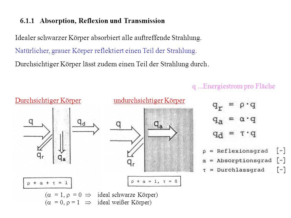 6.1.1 Absorption, Reflexion und Transmission