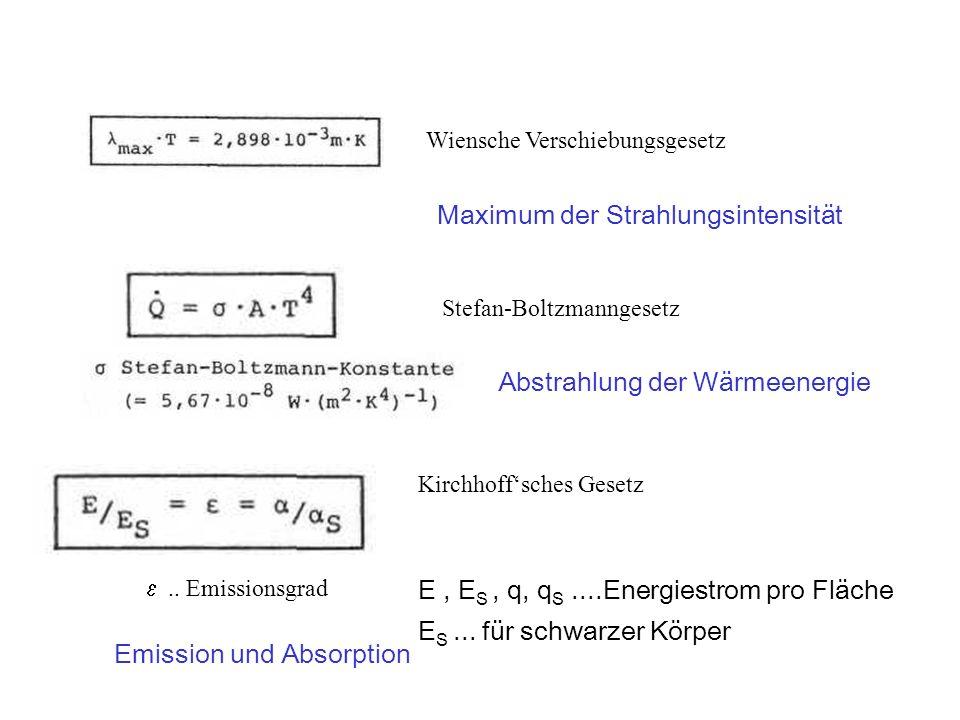 Maximum der Strahlungsintensität