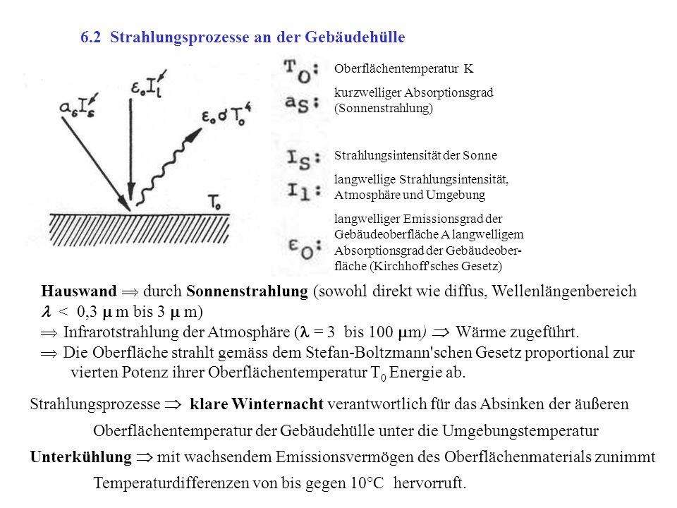6.2 Strahlungsprozesse an der Gebäudehülle