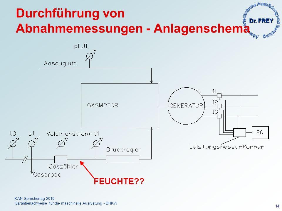 Durchführung von Abnahmemessungen - Anlagenschema
